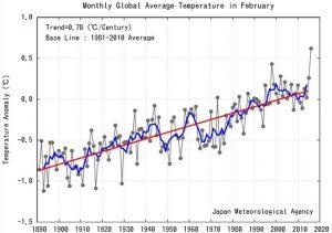 Anomalías de la temperatura media mundial febrero. La línea azul indica una media de ejecución de cinco años; la línea roja indica la tendencia a largo plazo de la temperatura de febrero. Agencia Meteorológica de Japón