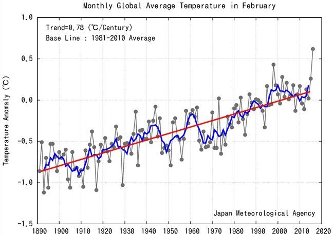 Anomalías de la temperatura media mundial en febrero. La línea azul indica una media de ejecución de cinco años; la línea roja indica la tendencia a largo plazo de la temperatura de febrero. Agencia Meteorológica de Japón