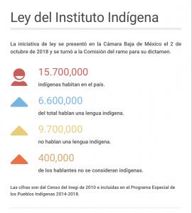 Ley del Instituto Indígena